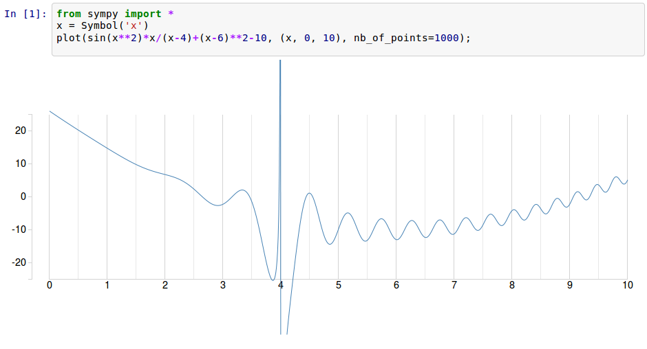 D3.js SymPy plots in IPython