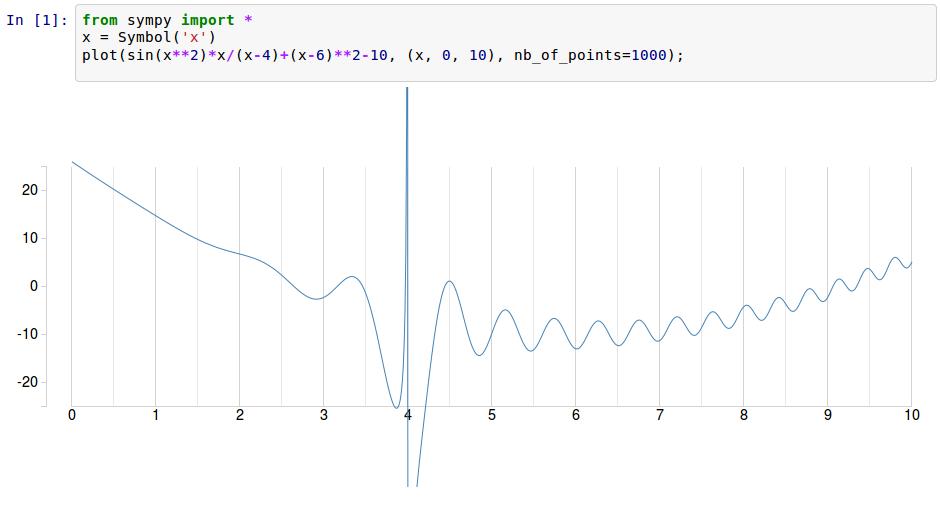 D3.js SymPy plots in IPython