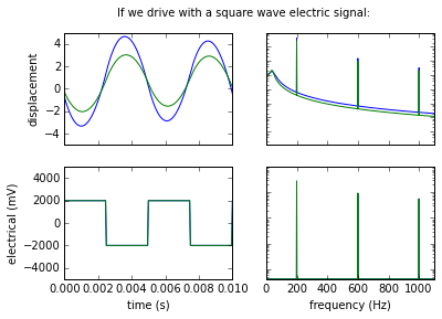Driving with a square wave electric signal